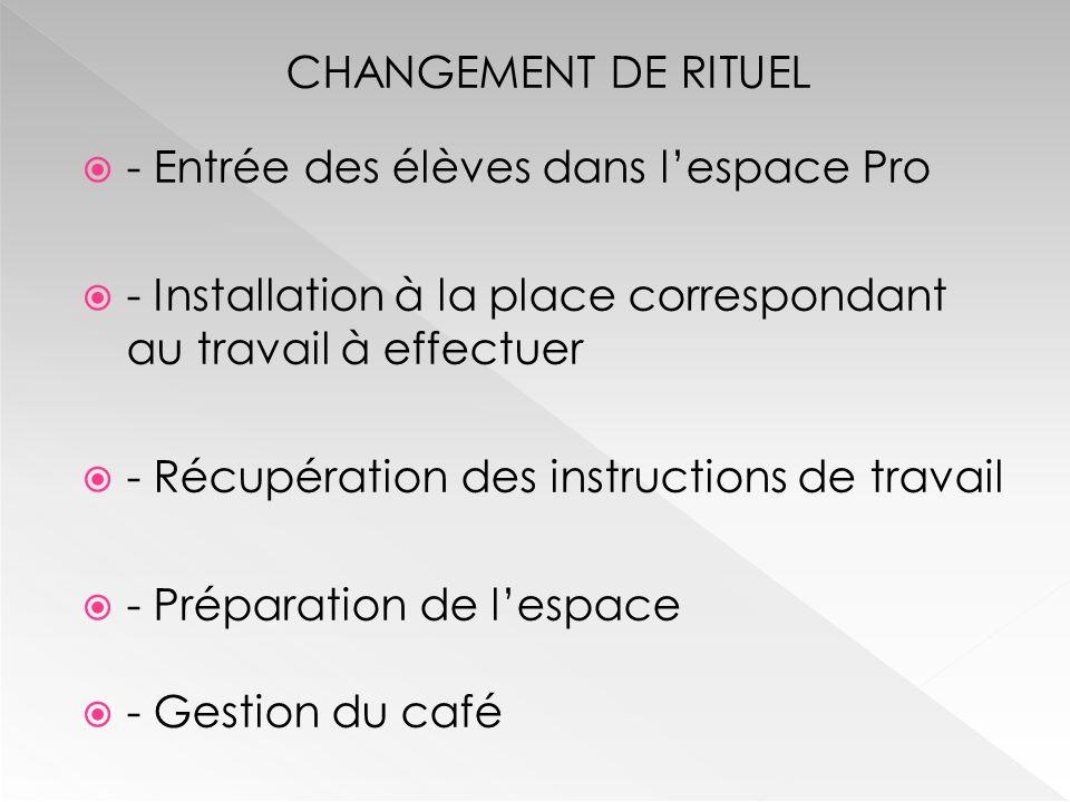 CHANGEMENT DE RITUEL  - Entrée des élèves dans l'espace Pro  - Installation à la place correspondant au travail à effectuer  - Récupération des instructions de travail  - Préparation de l'espace  - Gestion du café