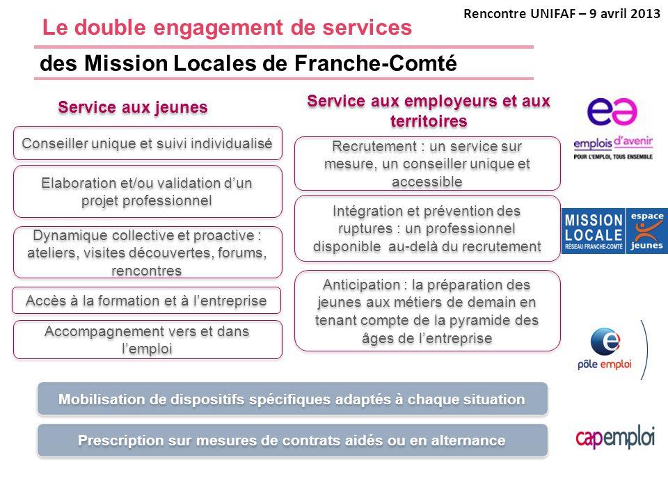 des Mission Locales de Franche-Comté Recrutement : un service sur mesure, un conseiller unique et accessible Intégration et prévention des ruptures :