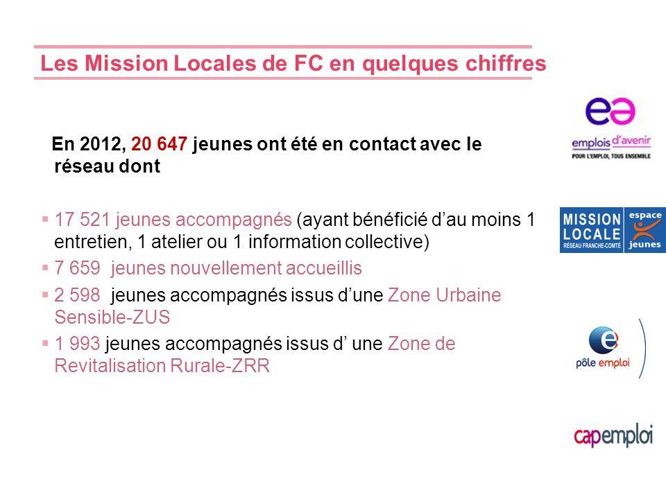 Les Mission Locales de FC en quelques chiffres En 2012, 20 647 jeunes ont été en contact avec le réseau dont  17 521 jeunes accompagnés (ayant bénéfi
