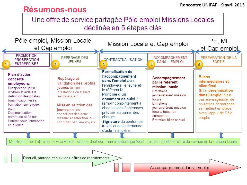 Mission Locale et Cap emploi Une offre de service partagée Pôle emploi Missions Locales déclinée en 5 étapes clés REPERAGE DES JEUNES CONTRACTUALISATI