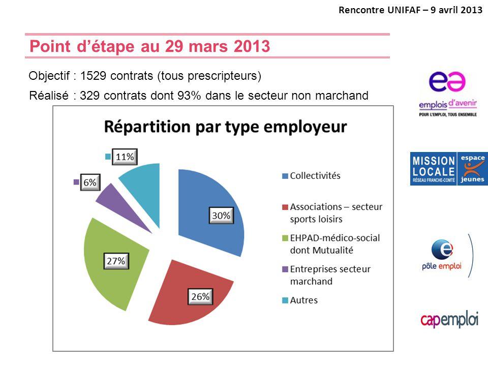 Point d'étape au 29 mars 2013 Rencontre UNIFAF – 9 avril 2013 Réalisé : 329 contrats dont 93% dans le secteur non marchand Objectif : 1529 contrats (t