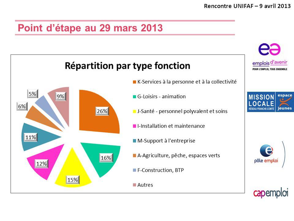 Point d'étape au 29 mars 2013 Rencontre UNIFAF – 9 avril 2013