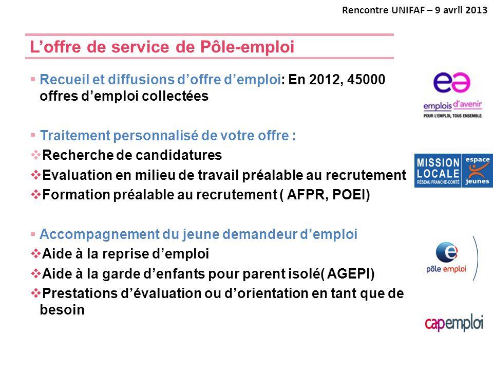 L'offre de service de Pôle-emploi  Recueil et diffusions d'offre d'emploi: En 2012, 45000 offres d'emploi collectées  Traitement personnalisé de vot