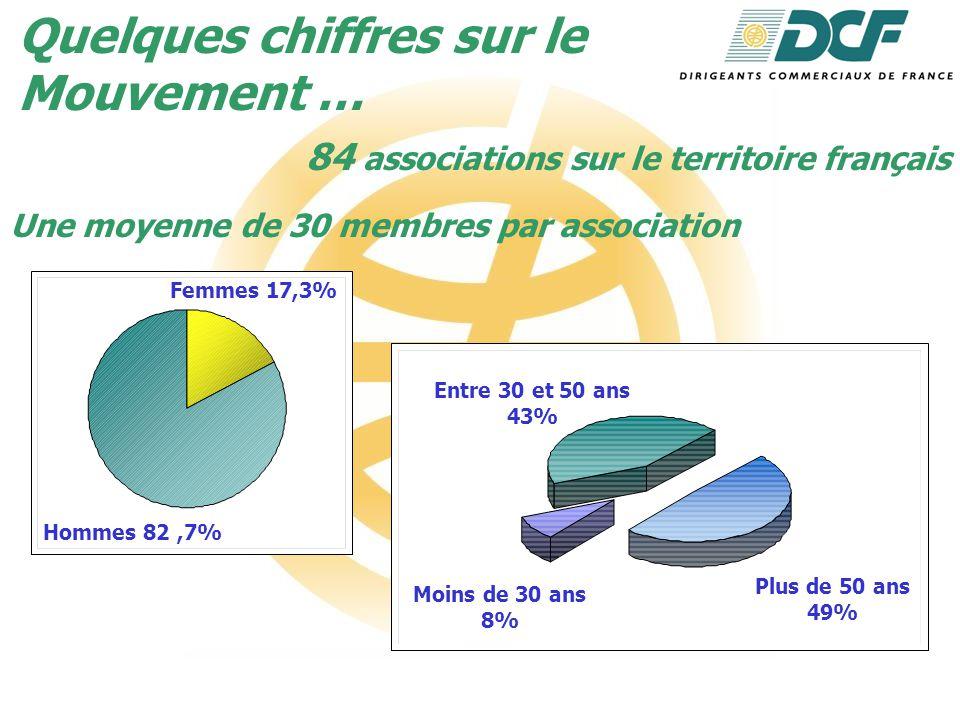 Quelques chiffres sur le Mouvement … 84 associations sur le territoire français Une moyenne de 30 membres par association Femmes 17,3% Hommes 82,7% Entre 30 et 50 ans 43% Plus de 50 ans 49% Moins de 30 ans 8%