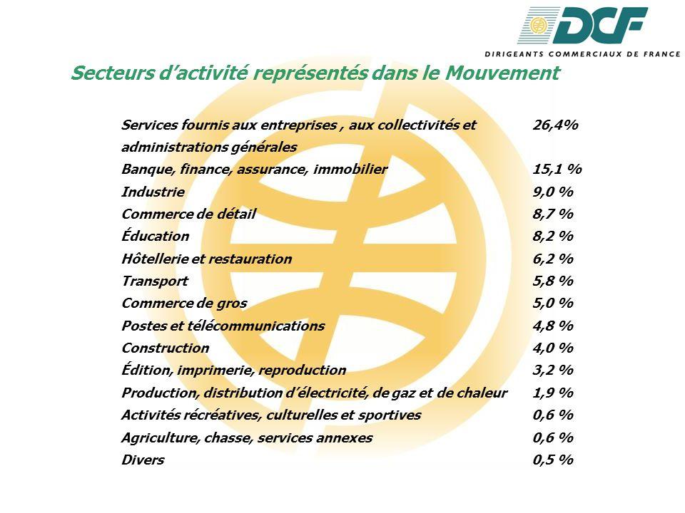 Les fonctions exercées par les DCF Dirigeants51,5 % Gérants19,5 % P.D.G.9,5 % Commerciaux5,9 % Juridiques et comptables5,1 % Conseillers, consultants, experts5,1 % Professeurs et directeurs 2,3 % d'établissements d'enseignement Autres professions libérales0,6 % Assistants0,3 % Viticulteurs0,2 %