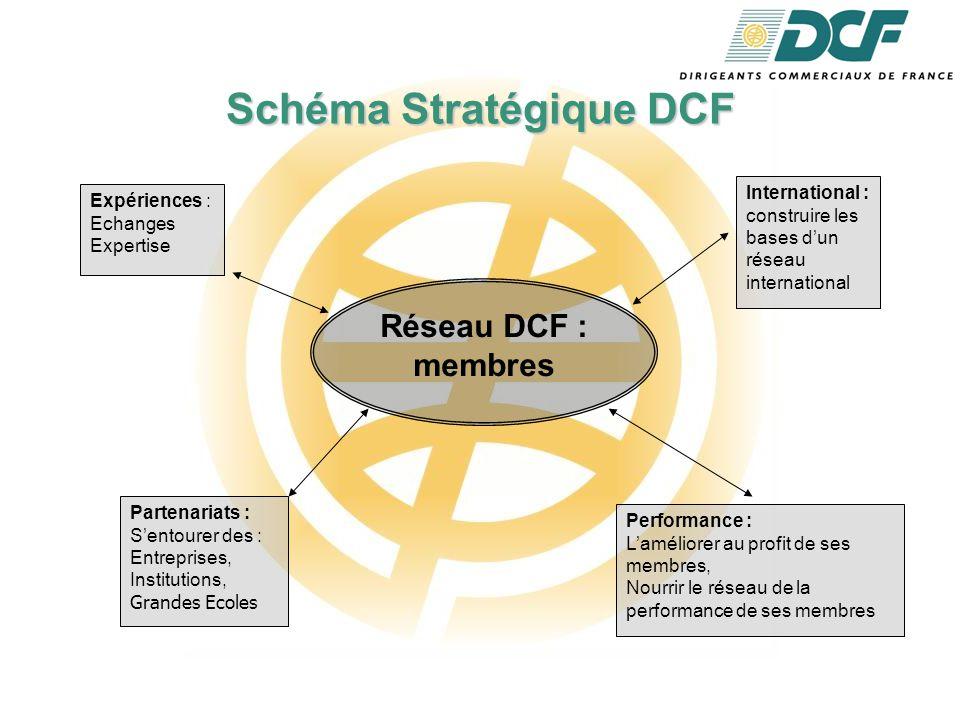 Schéma Stratégique DCF Réseau DCF : membres International : construire les bases d'un réseau international Expériences : Echanges Expertise Partenariats : S'entourer des : Entreprises, Institutions, Grandes Ecoles Performance : L'améliorer au profit de ses membres, Nourrir le réseau de la performance de ses membres