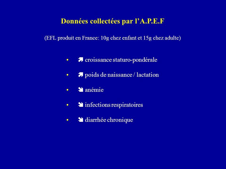 Données collectées par l'A.P.E.F (EFL produit en France: 10g chez enfant et 15g chez adulte)  croissance staturo-pondérale  poids de naissance / lac