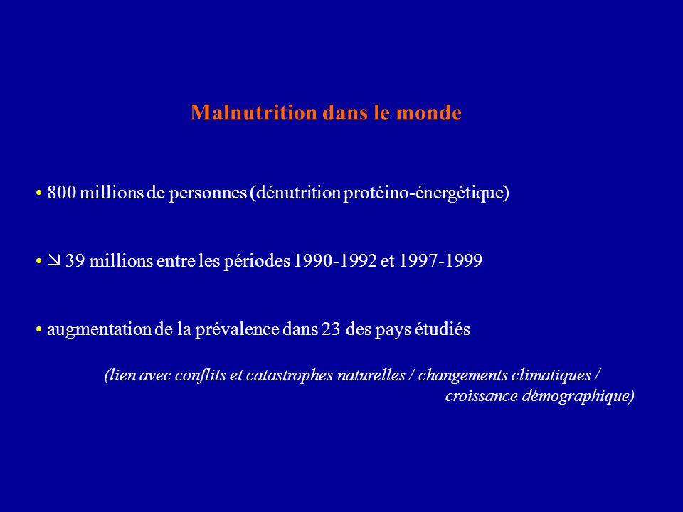 Malnutrition dans le monde 800 millions de personnes (dénutrition protéino-énergétique)  39 millions entre les périodes 1990-1992 et 1997-1999 augmen