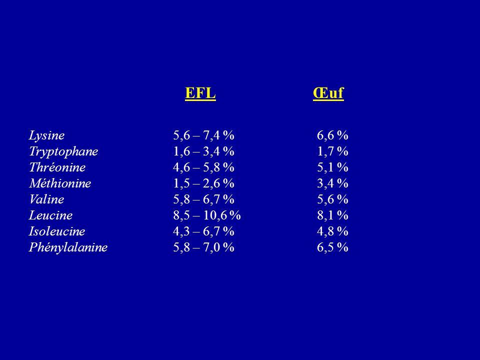 EFL Œuf Lysine 5,6 – 7,4 %6,6 % Tryptophane 1,6 – 3,4 %1,7 % Thréonine 4,6 – 5,8 %5,1 % Méthionine 1,5 – 2,6 %3,4 % Valine 5,8 – 6,7 %5,6 % Leucine 8,