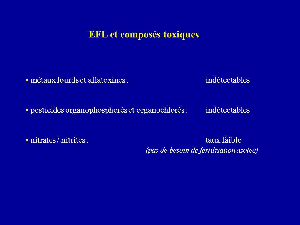 EFL et composés toxiques métaux lourds et aflatoxines :indétectables pesticides organophosphorés et organochlorés : indétectables nitrates / nitrites