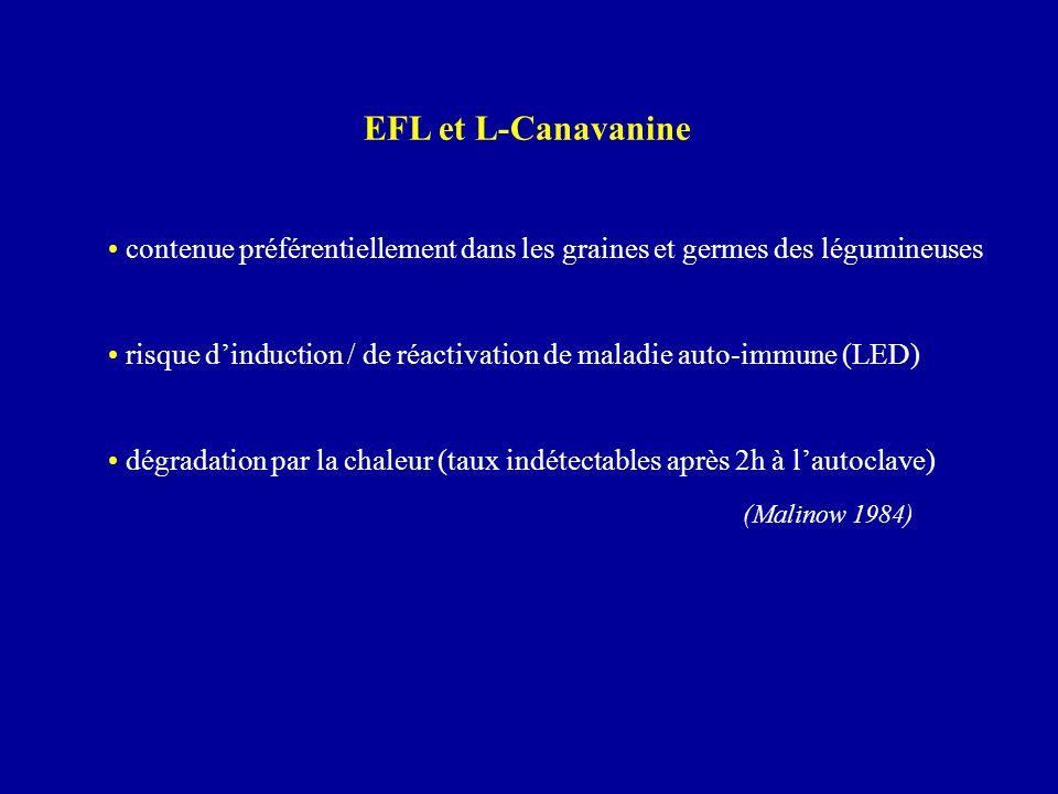 contenue préférentiellement dans les graines et germes des légumineuses risque d'induction / de réactivation de maladie auto-immune (LED) dégradation