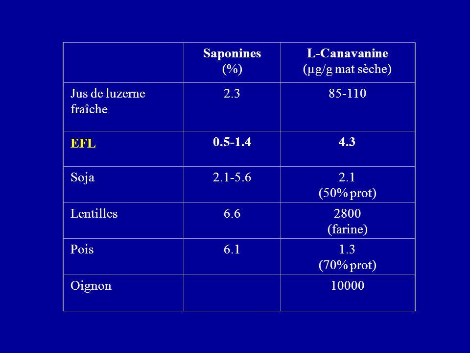 Saponines (%) L-Canavanine (µg/g mat sèche) Jus de luzerne fraîche 2.385-110 EFL 0.5-1.44.3 Soja2.1-5.62.1 (50% prot) Lentilles6.62800 (farine) Pois6.