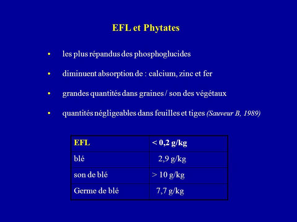 EFL et Phytates les plus répandus des phosphoglucides diminuent absorption de : calcium, zinc et fer grandes quantités dans graines / son des végétaux