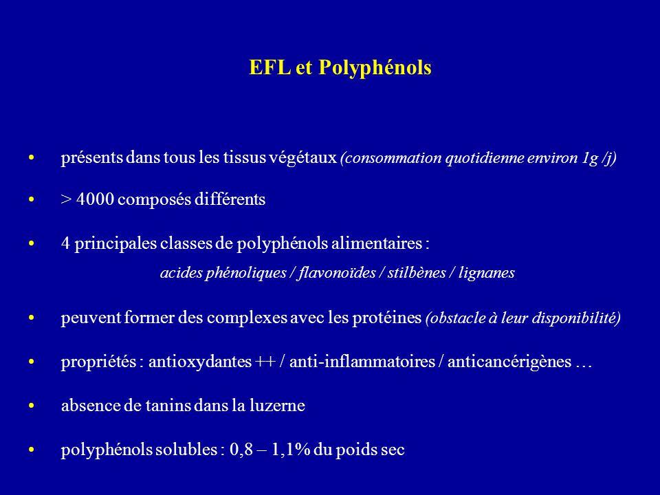 présents dans tous les tissus végétaux (consommation quotidienne environ 1g /j) > 4000 composés différents 4 principales classes de polyphénols alimen