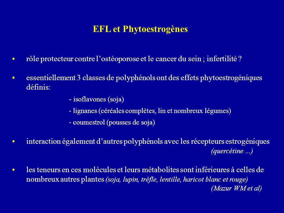 rôle protecteur contre l'ostéoporose et le cancer du sein ; infertilité ? essentiellement 3 classes de polyphénols ont des effets phytoestrogéniques d