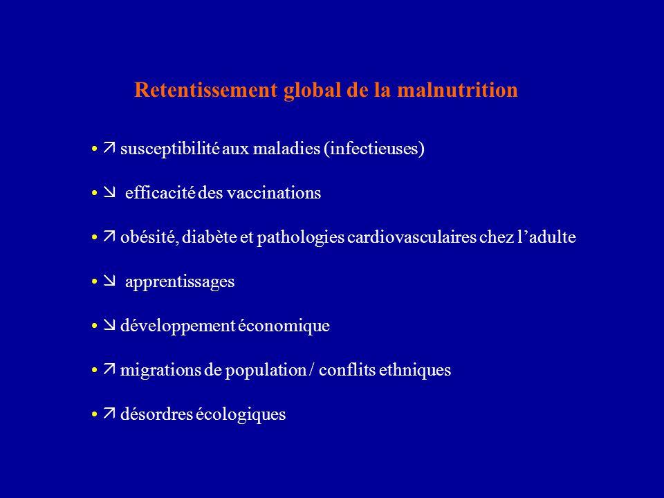 La malnutrition favorise les maladies / handicaps et la mortalité via 4 carences majeures carence en protéines :  défenses immunitaires (risque infectieux) retard de croissance intra-utérin ;  lactation (altérations développementales définitives: cerveau / pancréas / rein) kwashiorkor … carence en vitamine A : cécité  perméabilité des muqueuses (diarrhée ; infections respiratoires) carence en fer : anémie  des capacités intellectuelles et motrices (enfant) carence en iode : goitre  développement cérébral