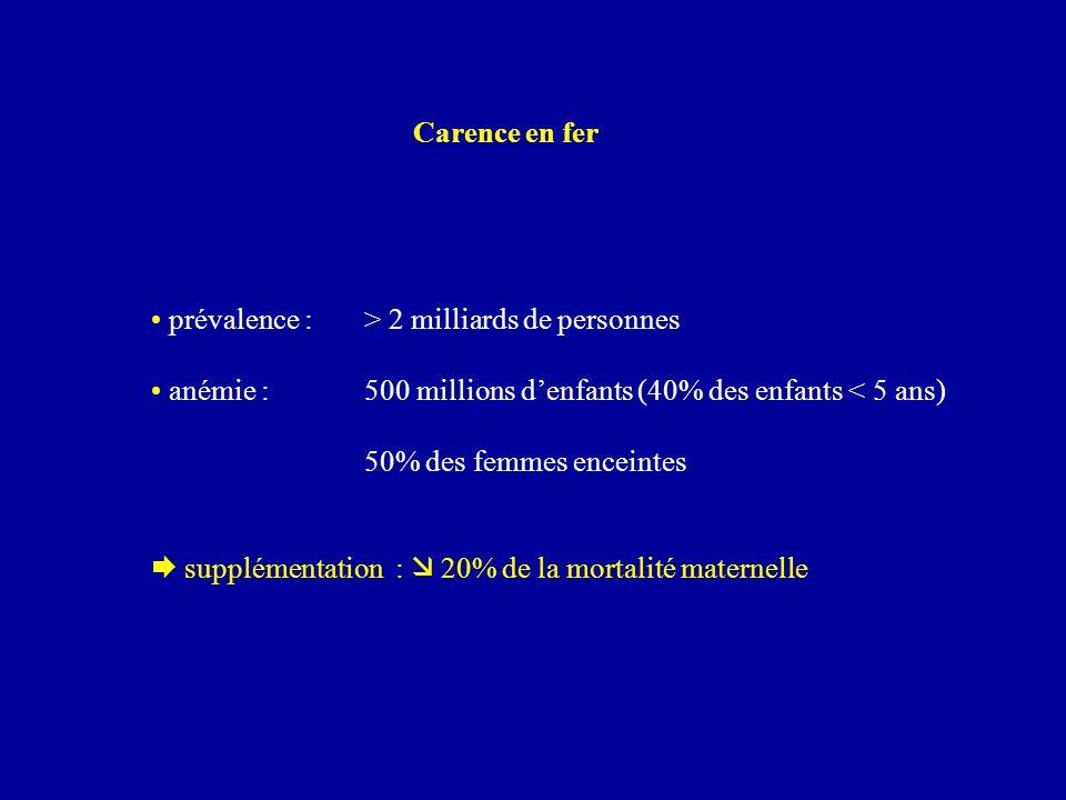 Carence en fer prévalence : > 2 milliards de personnes anémie : 500 millions d'enfants (40% des enfants < 5 ans) 50% des femmes enceintes  supplément