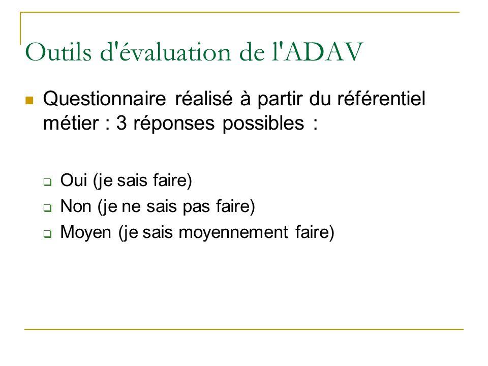 Outils d'évaluation de l'ADAV Questionnaire réalisé à partir du référentiel métier : 3 réponses possibles :  Oui (je sais faire)  Non (je ne sais pa