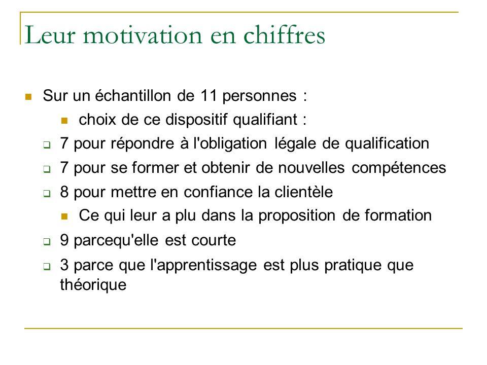 Leur motivation en chiffres Sur un échantillon de 11 personnes : choix de ce dispositif qualifiant :  7 pour répondre à l'obligation légale de qualif