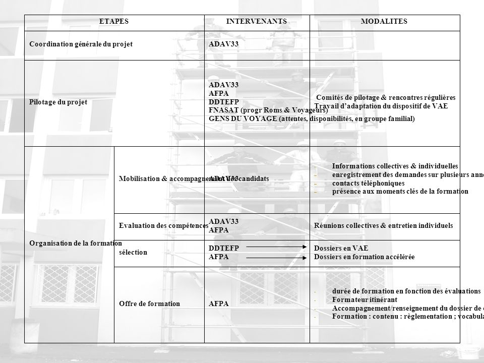 ETAPESINTERVENANTSMODALITES Coordination générale du projetADAV33 Pilotage du projet ADAV33 AFPA DDTEFP FNASAT (progr Roms & Voyageurs) GENS DU VOYAGE