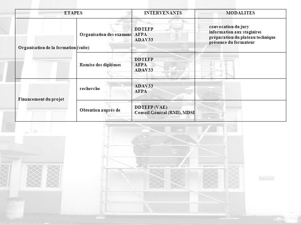 ETAPESINTERVENANTSMODALITES Organisation de la formation (suite) Organisation des examens DDTEFP AFPA ADAV33 - convocation du jury - information aux s