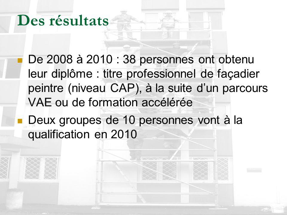 Des résultats De 2008 à 2010 : 38 personnes ont obtenu leur diplôme : titre professionnel de façadier peintre (niveau CAP), à la suite d'un parcours V