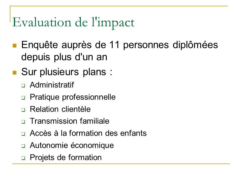 Evaluation de l'impact Enquête auprès de 11 personnes diplômées depuis plus d'un an Sur plusieurs plans :  Administratif  Pratique professionnelle 