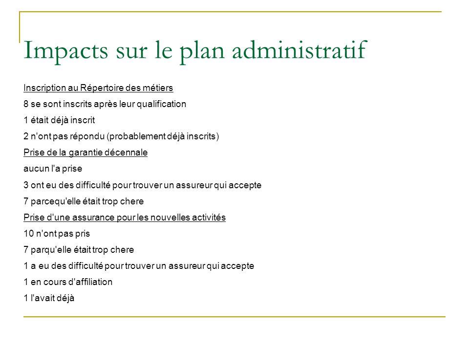 Impacts sur le plan administratif Inscription au Répertoire des métiers 8 se sont inscrits après leur qualification 1 était déjà inscrit 2 n'ont pas r