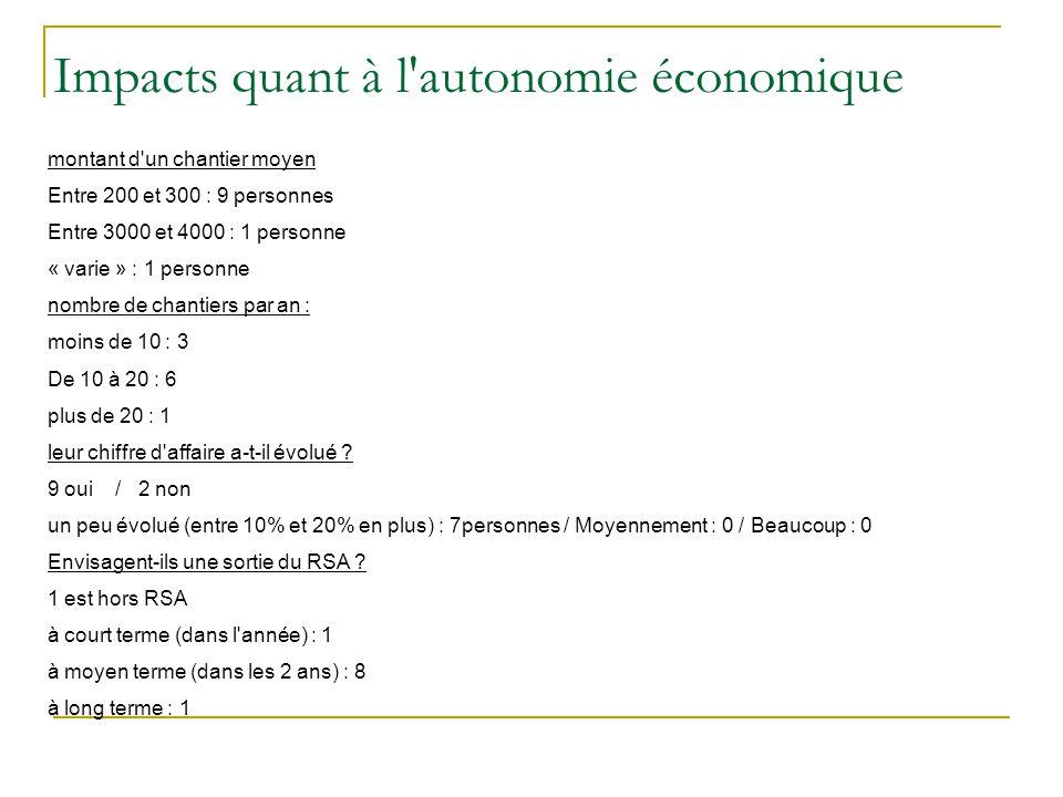 Impacts quant à l'autonomie économique montant d'un chantier moyen Entre 200 et 300 : 9 personnes Entre 3000 et 4000 : 1 personne « varie » : 1 person