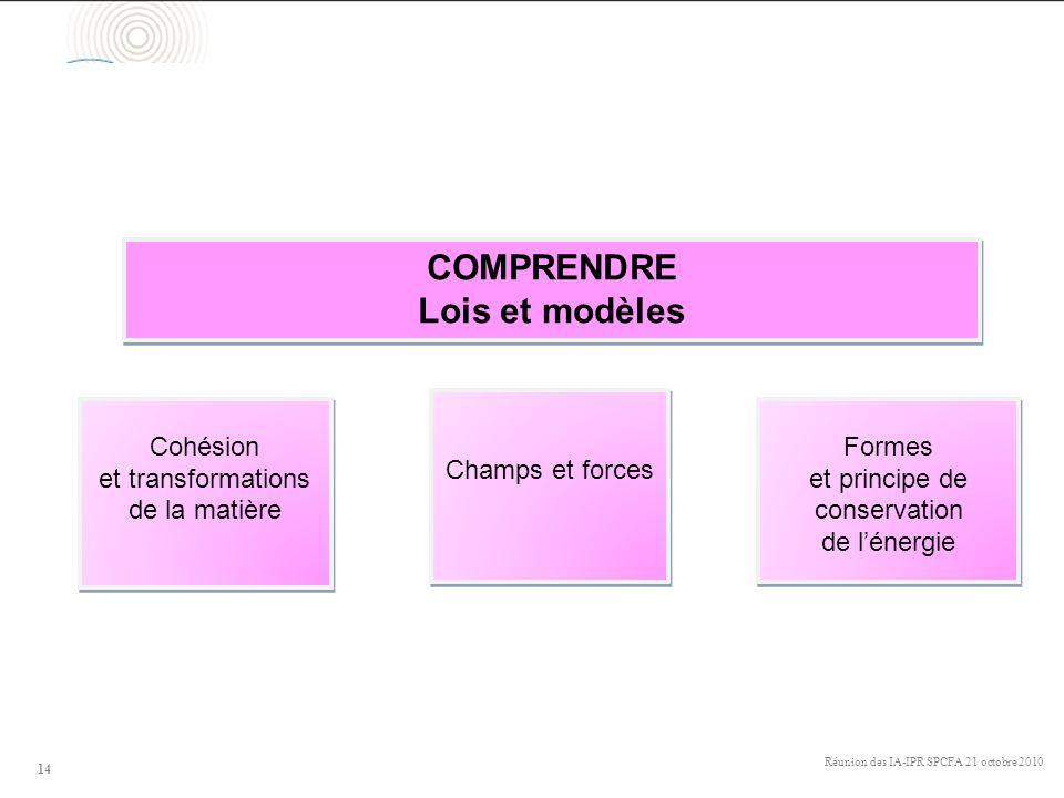 Réunion des IA-IPR SPCFA 21 octobre 2010 14 Cohésion et transformations de la matière Cohésion et transformations de la matière COMPRENDRE Lois et mod