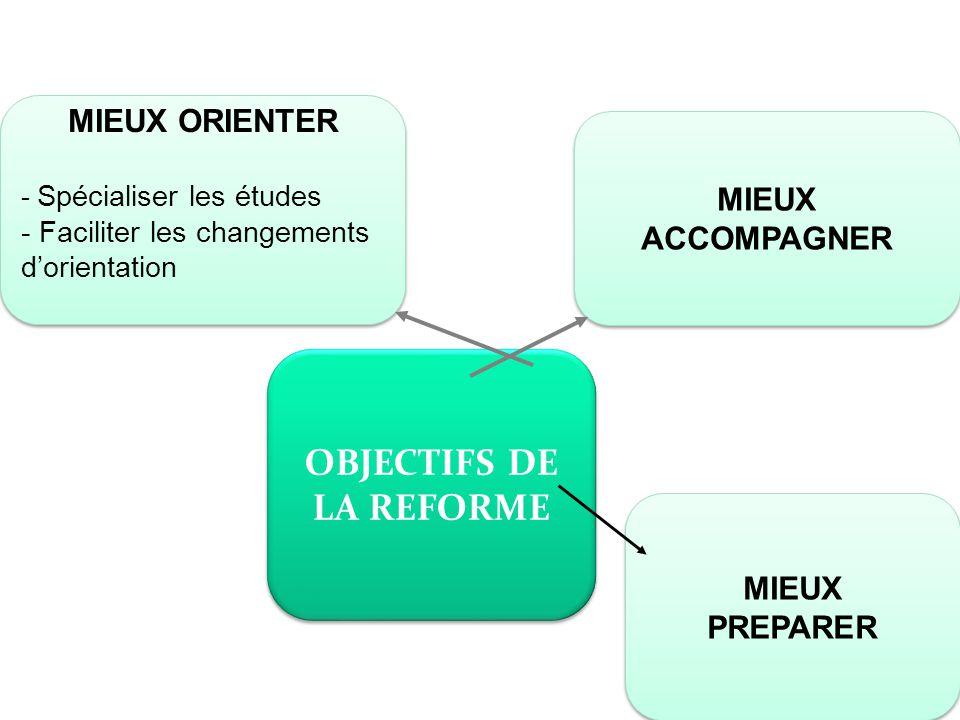 OBJECTIFS DE LA REFORME MIEUX ACCOMPAGNER MIEUX ORIENTER - Spécialiser les études - Faciliter les changements d'orientation MIEUX ORIENTER - Spécialis