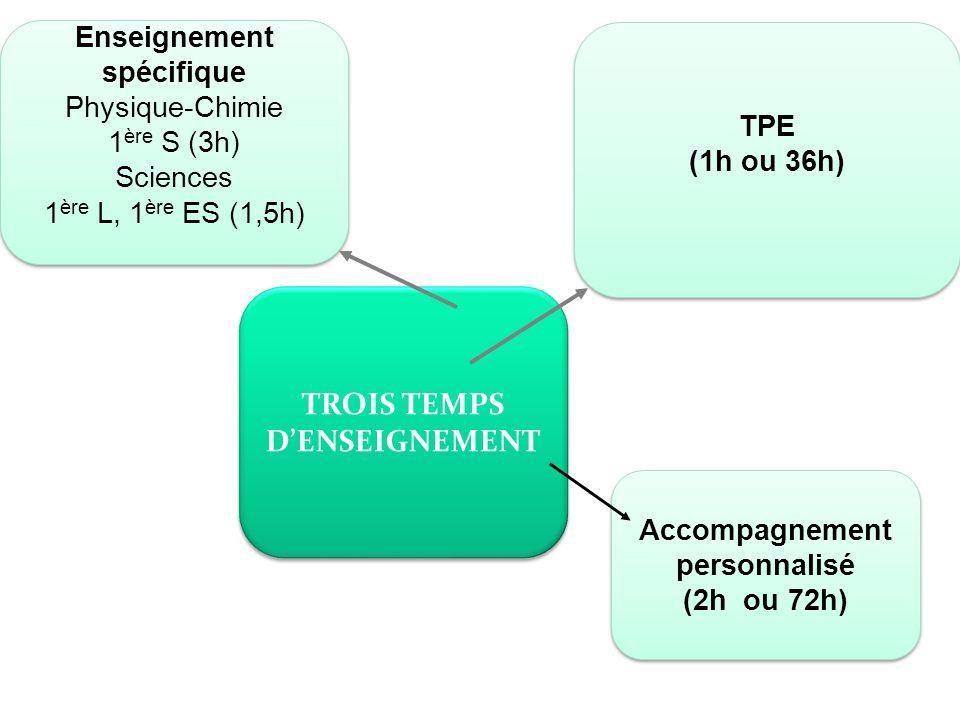 TROIS TEMPS D'ENSEIGNEMENT TPE (1h ou 36h) TPE (1h ou 36h) Enseignement spécifique Physique-Chimie 1 ère S (3h) Sciences 1 ère L, 1 ère ES (1,5h) Enseignement spécifique Physique-Chimie 1 ère S (3h) Sciences 1 ère L, 1 ère ES (1,5h) Accompagnement personnalisé (2h ou 72h) Accompagnement personnalisé (2h ou 72h)