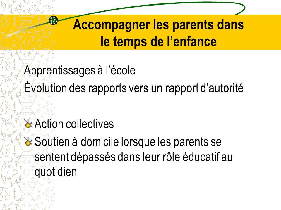 Apprentissages à l'école Évolution des rapports vers un rapport d'autorité Action collectives Soutien à domicile lorsque les parents se sentent dépassés dans leur rôle éducatif au quotidien Accompagner les parents dans le temps de l'enfance