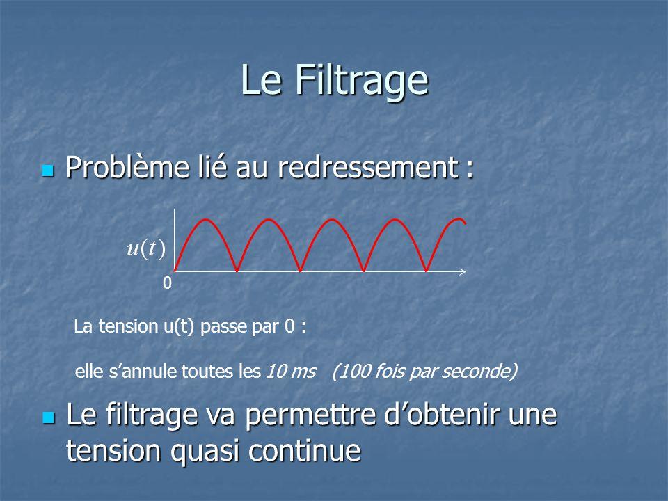 Le Filtrage Problème lié au redressement : Problème lié au redressement : 0 La tension u(t) passe par 0 : elle s'annule toutes les10 ms (100 fois par