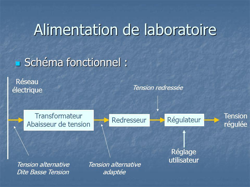 Schéma fonctionnel : Schéma fonctionnel : Réseau électrique Redresseur Transformateur Abaisseur de tension Régulateur Tension régulée Réglage utilisat