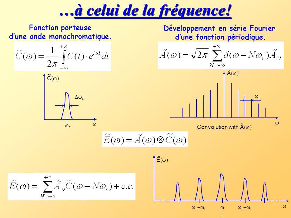 Passage du domaine du temps… TpTp TpTp A(t) C(t) tt  t  t  TcTc t E(t)  r  =2  /T p La TF d'un produit de deux fonctions est la convolution