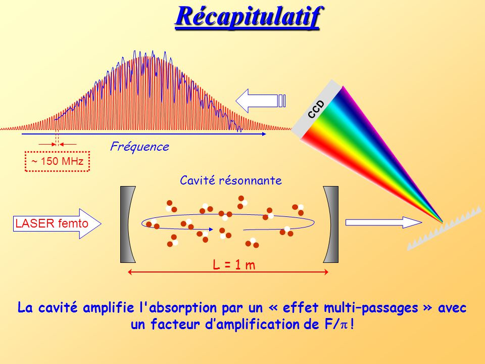 Le temps d'aller-retour de la cavité (t r =2L/c) doit être égal au temps de répétition des impulsions laser. Cavité résonnante L'amplification d'impul