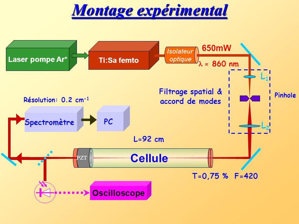 PZT Ti:Sa femto Laser pompe Ar + Miroirs haute réflectivité Actuateur piézo-électrique 650mW Cellule Filtrage spatial & accord de modes L1L1 L2L2 Pinh