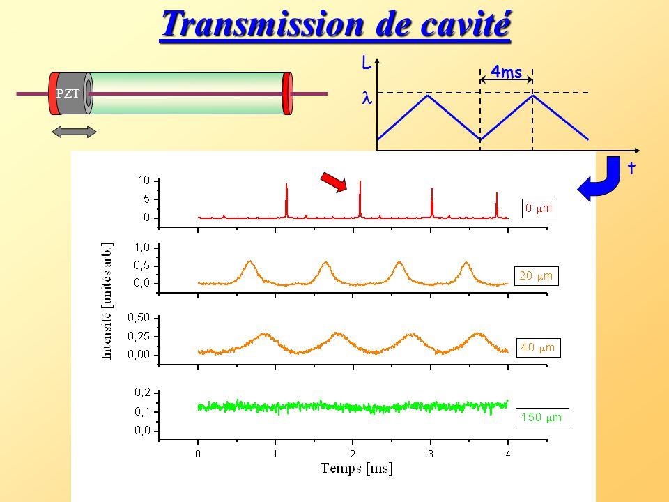 Oscilloscope Spectromètre Montage expérimental 650mW Filtrage spatial & accord de modes L1L1 L2L2 PC L=92 cm  = 860 nm T=0,75 % F=420 Résolution: 0.2