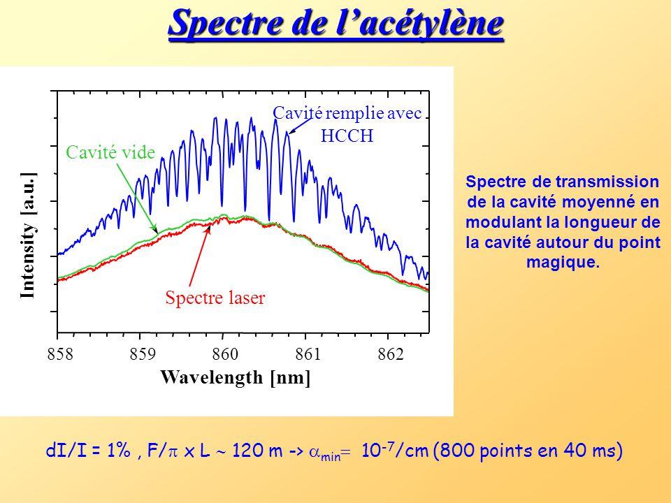 Spectre transmis par la cavité La période des battements  b peut être utilisée pour mesurer le déplacement  par rapport au point magique. modes de c