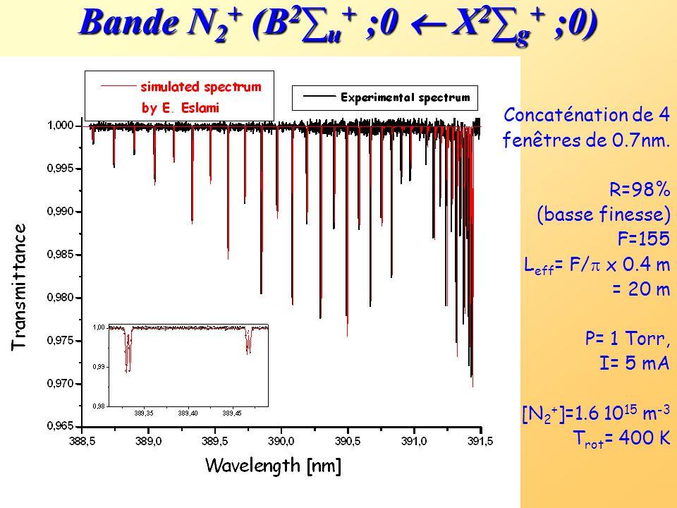 Densité des atomes métastable de Ar * ( 3 P 2 ) Le profil d'absorption est simulé en utilisant la fonction de transmission de la cavité. R = 99.992% F