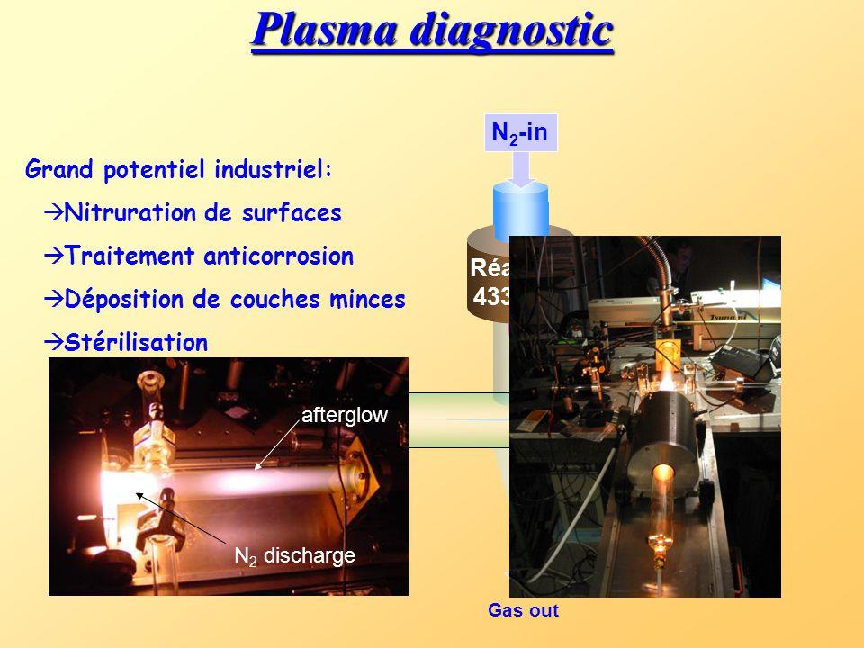 Plasma diagnostic Réacteur 433 MHz N 2 -in Gas out Grand potentiel industriel:  Nitruration de surfaces  Traitement anticorrosion  Déposition de co