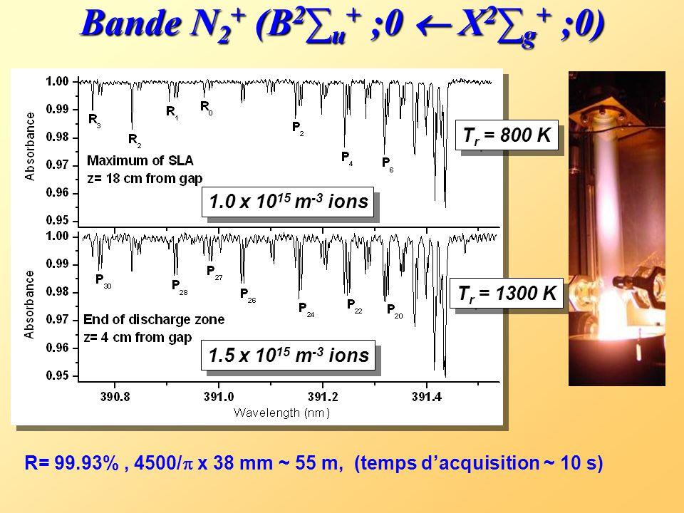 Plasma diagnostic Grand potentiel industriel:  Nitruration de surfaces  Traitement anticorrosion  Déposition de couches minces  Stérilisation Réac