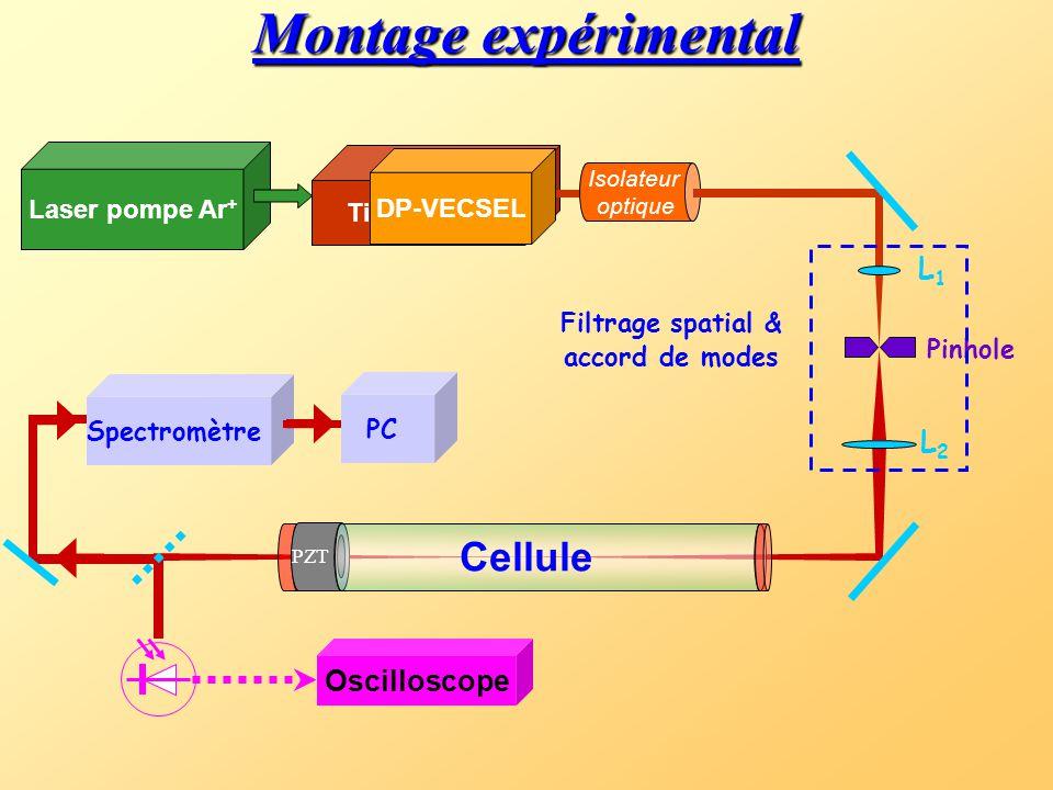3. ML-CEAS avec « Diode-Pumped Vertical External- Cavity Surface-Emitting Laser » (DP-VECSEL) T. Gherman, D. Romanini, I. Sagnes, A. Garnache, Z. Zhan