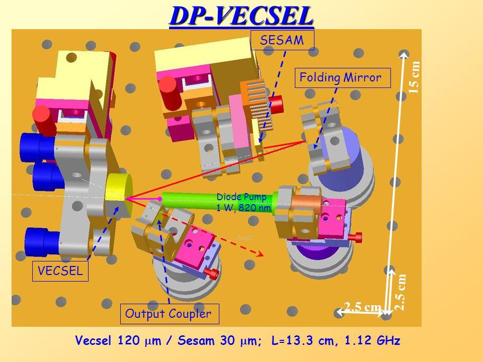 Laser pompe Ar + Ti:Sa femto Oscilloscope Spectromètre Montage expérimental Filtrage spatial & accord de modes L1L1 L2L2 Pinhole PC Isolateur optique