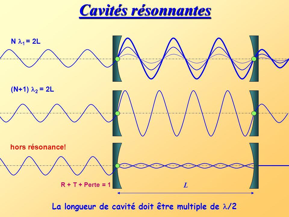 Cavités résonnantes La longueur de cavité doit être multiple de /2 L N 1 = 2L (N+1)  2 = 2L hors résonance.