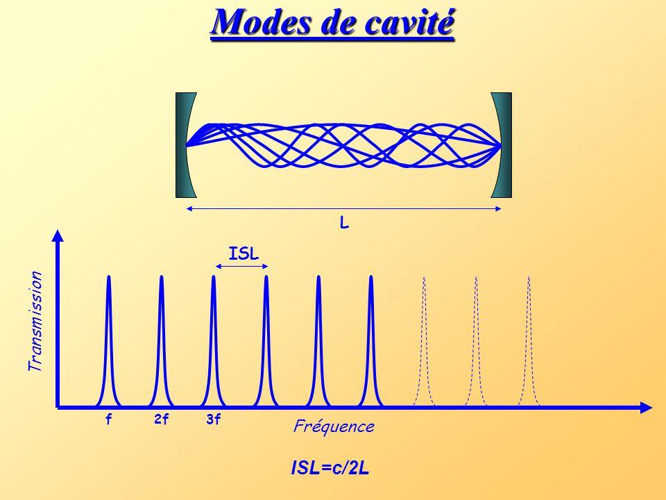 Cavités résonnantes La longueur de cavité doit être multiple de /2 L N 1 = 2L (N+1)  2 = 2L hors résonance! R + T + Perte = 1
