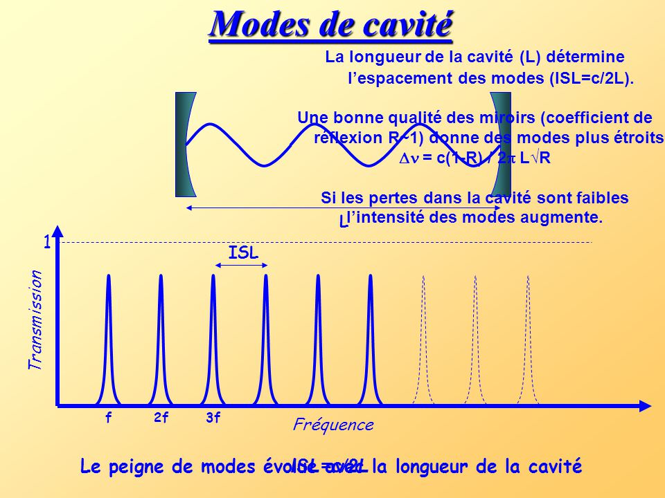 Fréquence Transmission L f2f3f ISL Le peigne de modes évolue avec la longueur de la cavité La longueur de la cavité (L) détermine l'espacement des modes (ISL=c/2L).