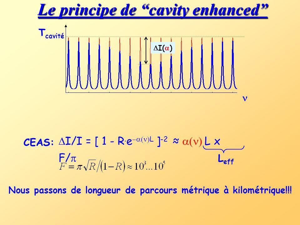  I(  ) Le principe de cavity enhanced CEAS: Nous passons de longueur de parcours métrique à kilométrique!!.