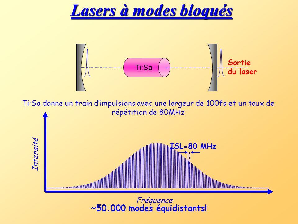 Ti:Sa Lasers à modes bloqués Ti:Sa donne un train d'impulsions avec une largeur de 100fs et un taux de répétition de 80MHz Sortie du laser Fréquence Intensité ISL=80 MHz ~50.000 modes équidistants!